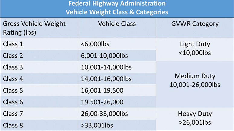 Chart For Vehicle Weight