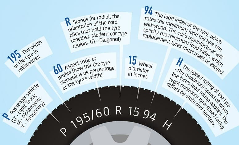 How To Read Tyres Sidewall