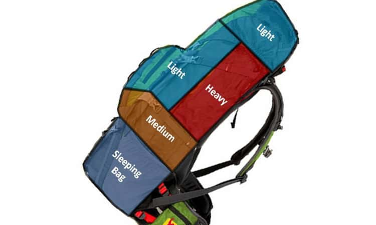 basics of packing your bag
